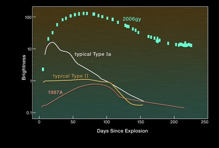 Sn2006gy light curve
