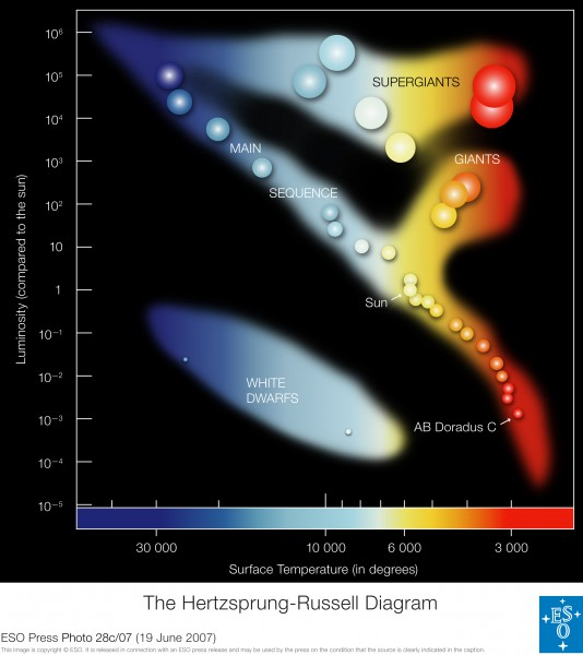 ESO - Hertzsprung-Russell Diagram (by)