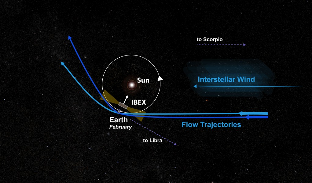 Pictorial view of the Earth's orbit and the interstellar flow