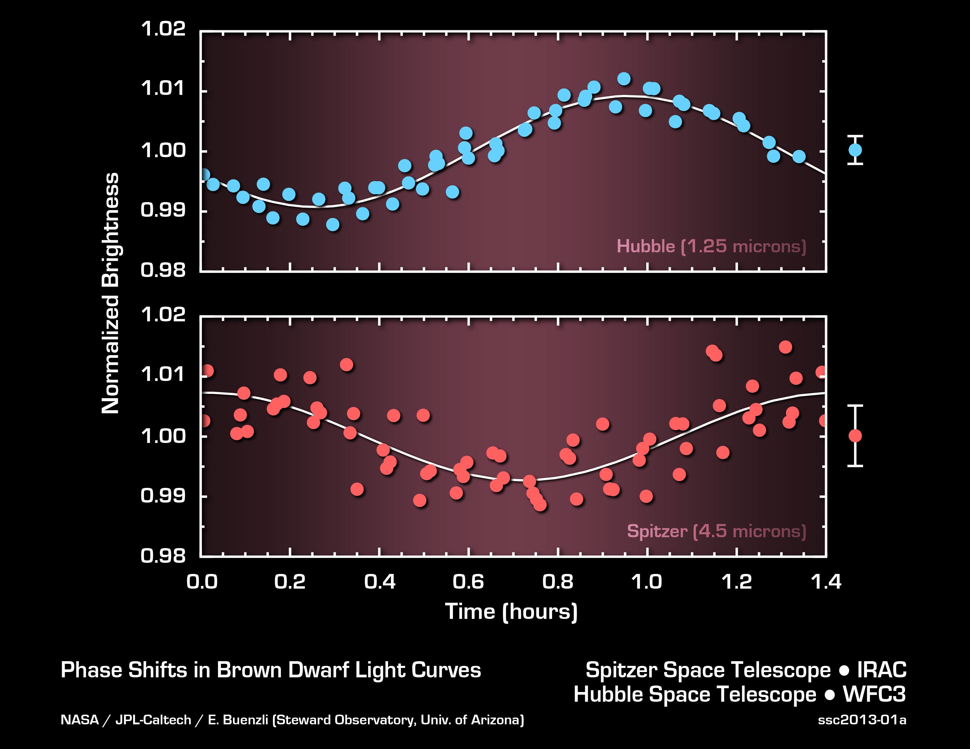 Probing Brown Dwarf Layers