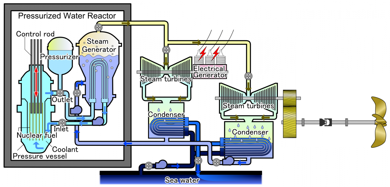 Pressurized Water Reactor for ship