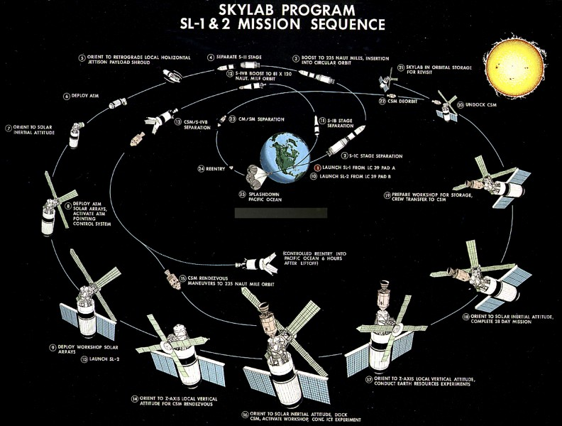 Skylab mission sequence